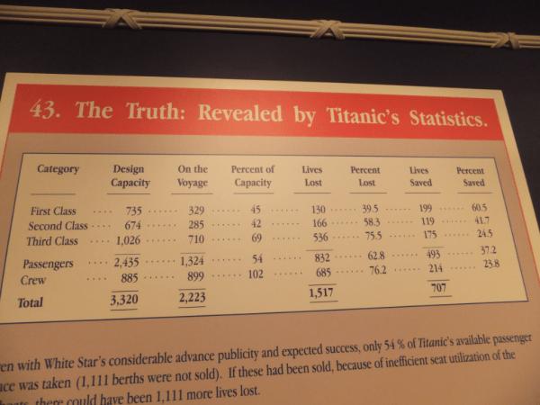 Titanic Statistics-St. John's, Newfoundland
